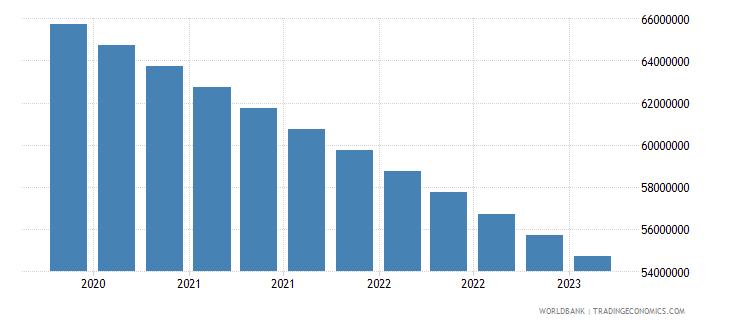 moldova gross ext debt pos  other sectors short term other debt liabilities usd wb data