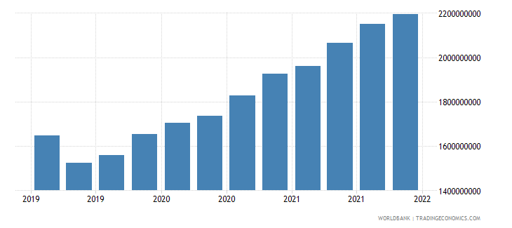 moldova gross ext debt pos  other sectors short term trade credit and advances usd wb data