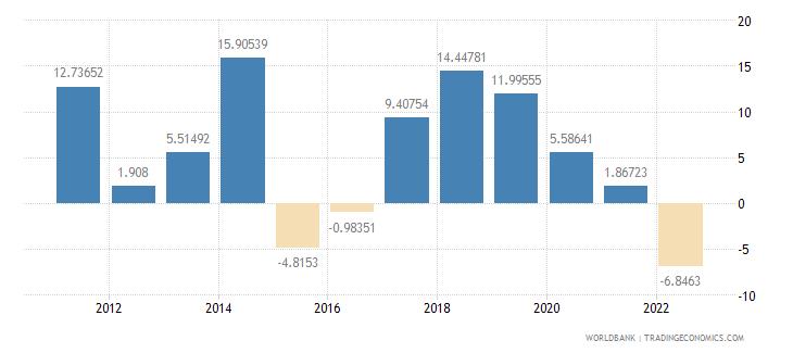 moldova gross fixed capital formation annual percent growth wb data