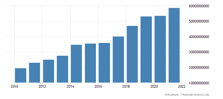 moldova gross fixed capital formation current lcu wb data