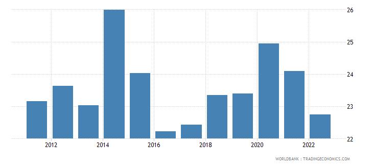 moldova gross fixed capital formation percent of gdp wb data