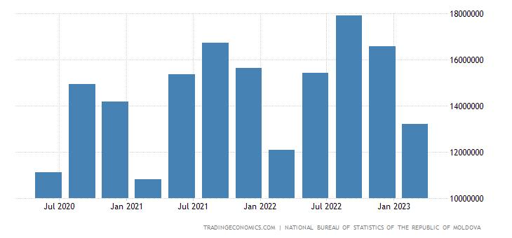 Moldova Gross Fixed Capital Formation