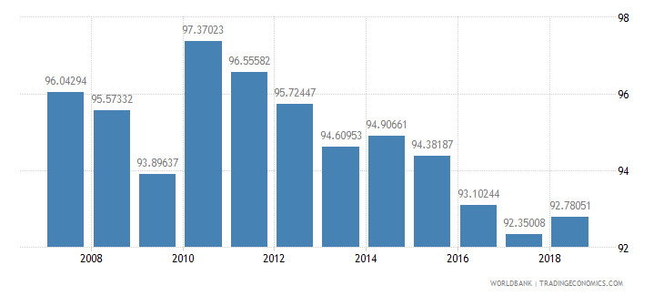 moldova gross intake rate in grade 1 total percent of relevant age group wb data