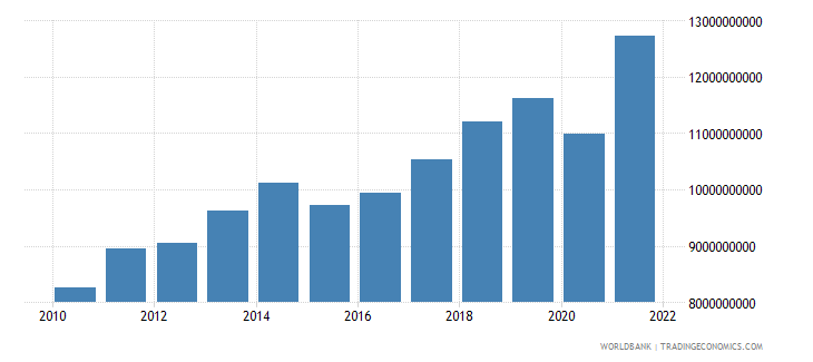 moldova gross national expenditure constant 2000 us dollar wb data