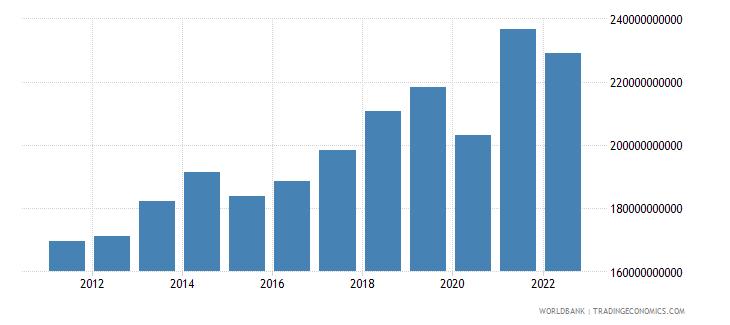 moldova gross national expenditure constant lcu wb data