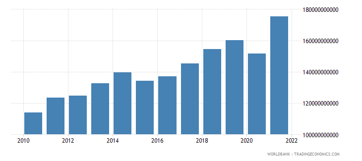 moldova gross national expenditure constant lcu wb data