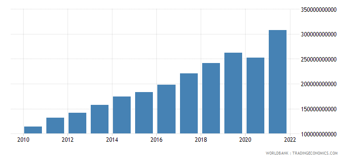 moldova gross national expenditure current lcu wb data