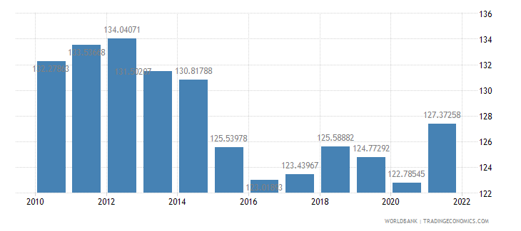 moldova gross national expenditure percent of gdp wb data
