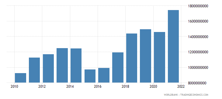 moldova gross national expenditure us dollar wb data