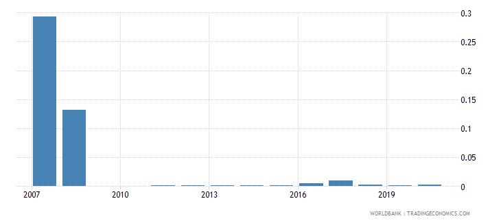 moldova gross portfolio debt liabilities to gdp percent wb data