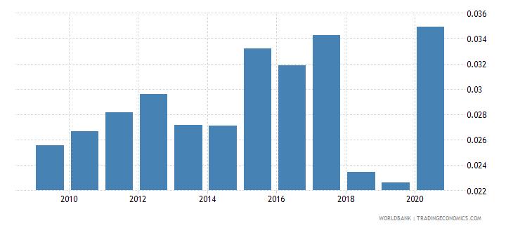 moldova gross portfolio equity assets to gdp percent wb data