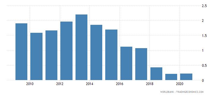 moldova gross portfolio equity liabilities to gdp percent wb data