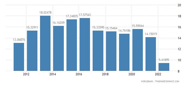moldova gross savings percent of gni wb data