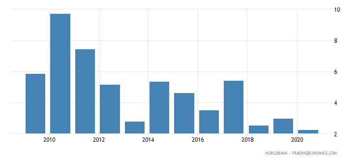 moldova high technology exports percent of manufactured exports wb data