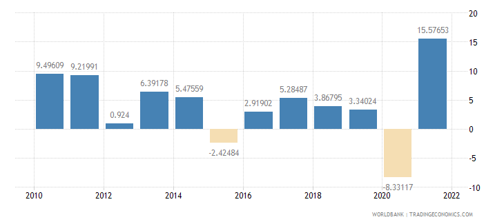 moldova household final consumption expenditure annual percent growth wb data