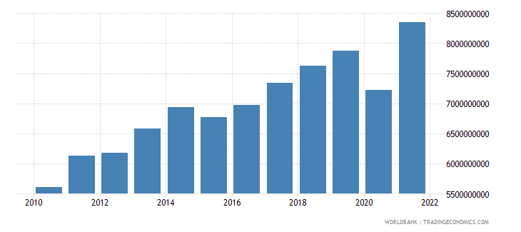 moldova household final consumption expenditure constant 2000 us dollar wb data