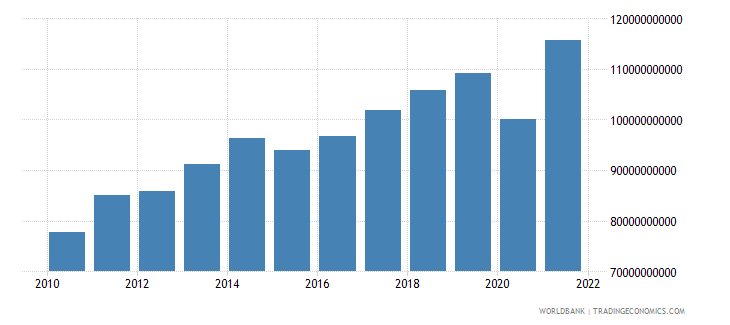 moldova household final consumption expenditure constant lcu wb data