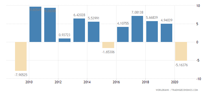 moldova household final consumption expenditure per capita growth annual percent wb data