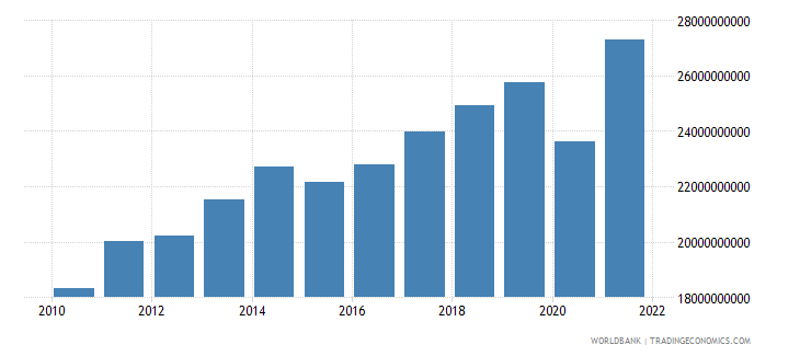 moldova household final consumption expenditure ppp constant 2005 international dollar wb data
