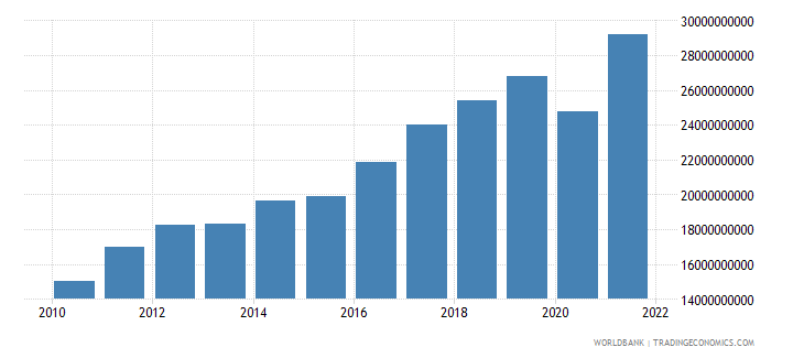 moldova household final consumption expenditure ppp us dollar wb data