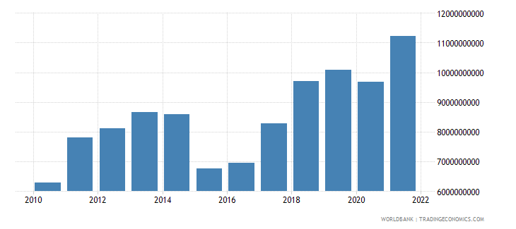 moldova household final consumption expenditure us dollar wb data