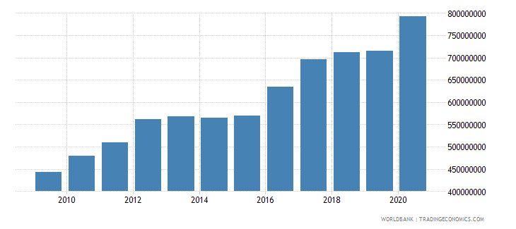 moldova ibrd loans and ida credits dod us dollar wb data