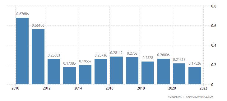 moldova ict goods exports percent of total goods exports wb data