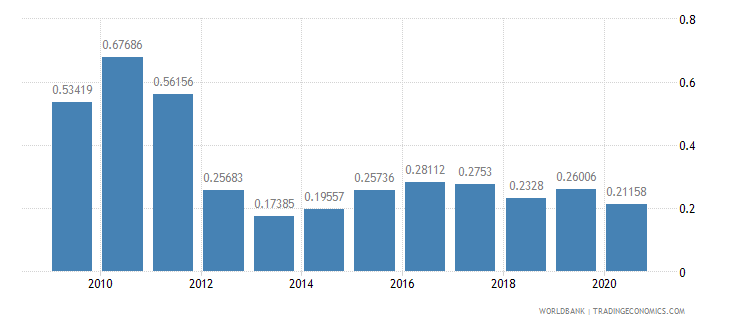 moldova ict goods exports percent of total goods exports wb data