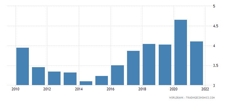 moldova ict goods imports percent total goods imports wb data