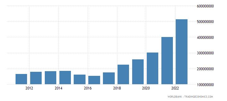 moldova ict service exports bop us dollar wb data