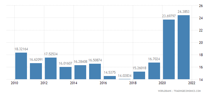 moldova ict service exports percent of service exports bop wb data