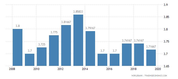 moldova ida resource allocation index 1 low to 6 high wb data