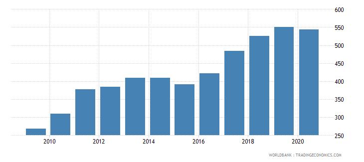 moldova import volume index 2000  100 wb data