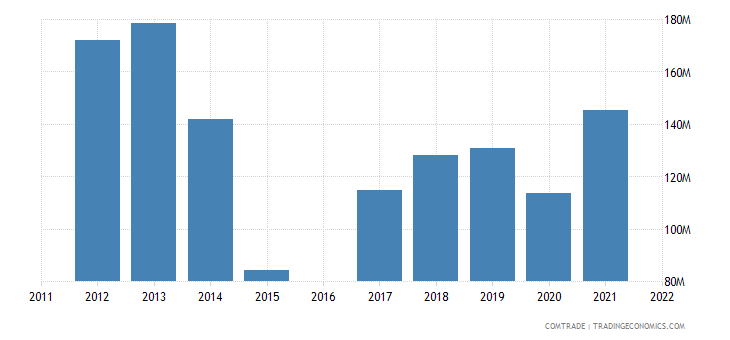 moldova imports belarus