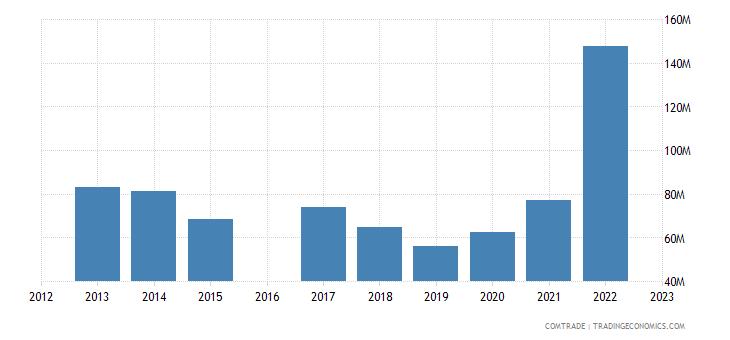 moldova imports bulgaria