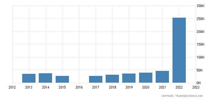 moldova imports india