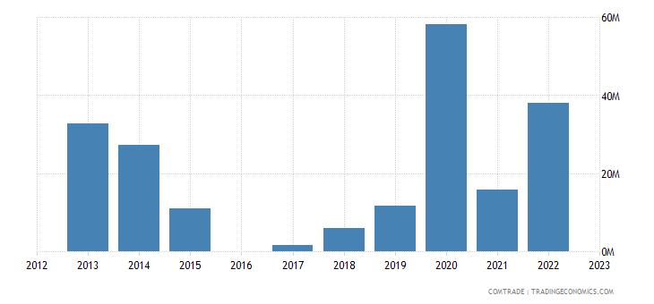 moldova imports kazakhstan