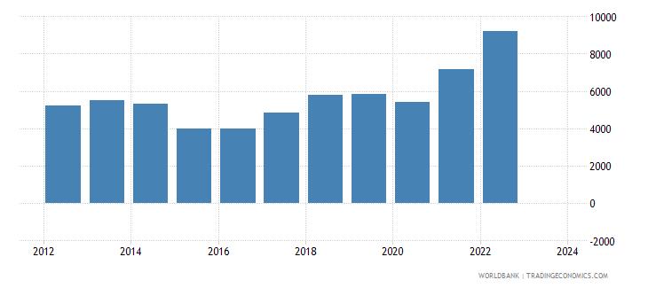 moldova imports merchandise customs current us$ millions seas adj  wb data