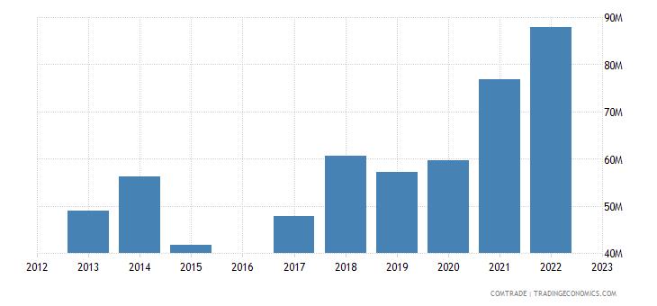 moldova imports netherlands