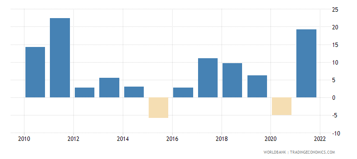 moldova imports of goods and services annual percent growth wb data