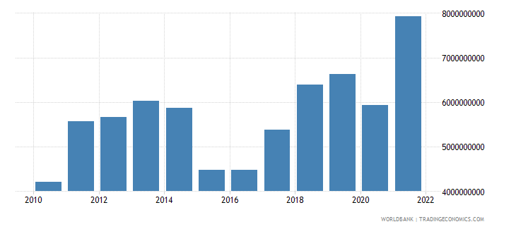 moldova imports of goods and services bop us dollar wb data