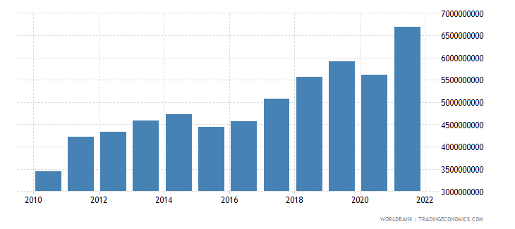 moldova imports of goods and services constant 2000 us dollar wb data