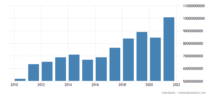 moldova imports of goods and services constant lcu wb data