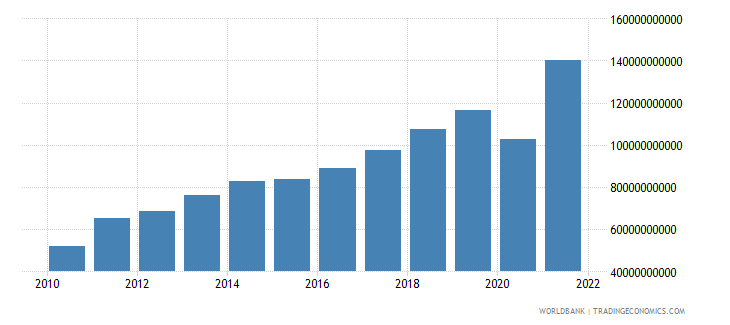 moldova imports of goods and services current lcu wb data