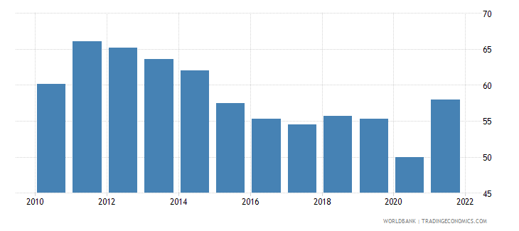 moldova imports of goods and services percent of gdp wb data