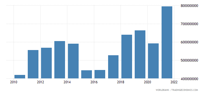 moldova imports of goods and services us dollar wb data