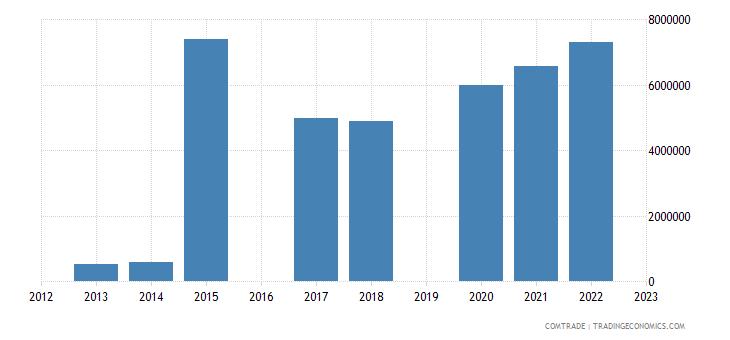 moldova imports poland miscellaneous manufactured articles