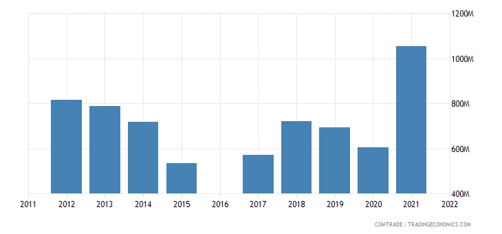 moldova imports russia