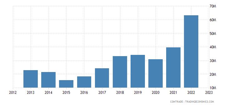 moldova imports slovakia