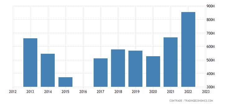 moldova imports ukraine